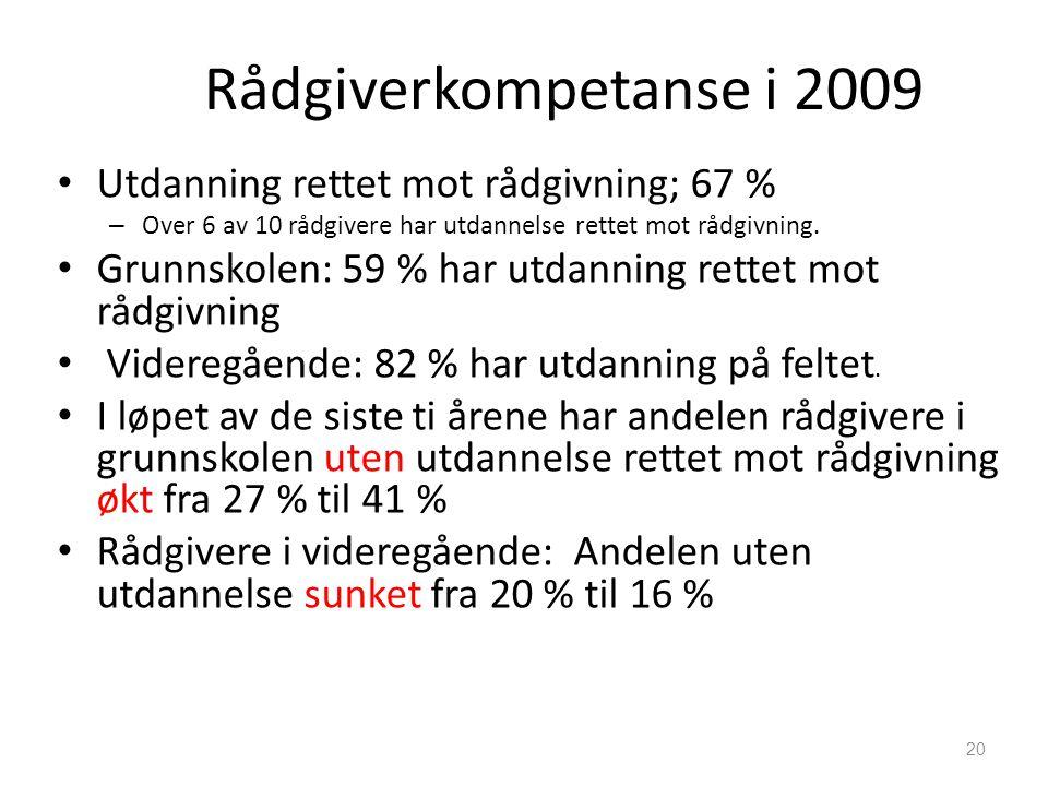 Rådgiverkompetanse i 2009 Utdanning rettet mot rådgivning; 67 %
