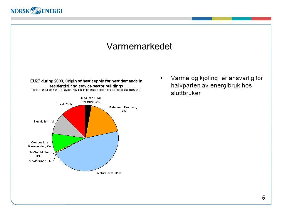 Varmemarkedet Varme og kjøling er ansvarlig for halvparten av energibruk hos sluttbruker