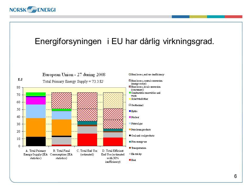 Energiforsyningen i EU har dårlig virkningsgrad.