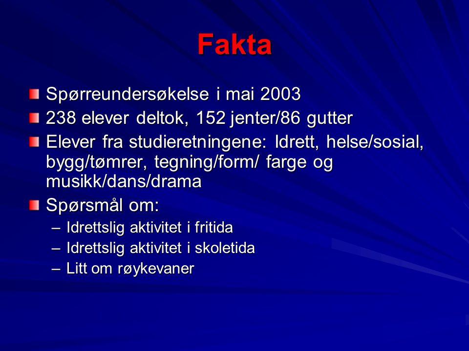 Fakta Spørreundersøkelse i mai 2003