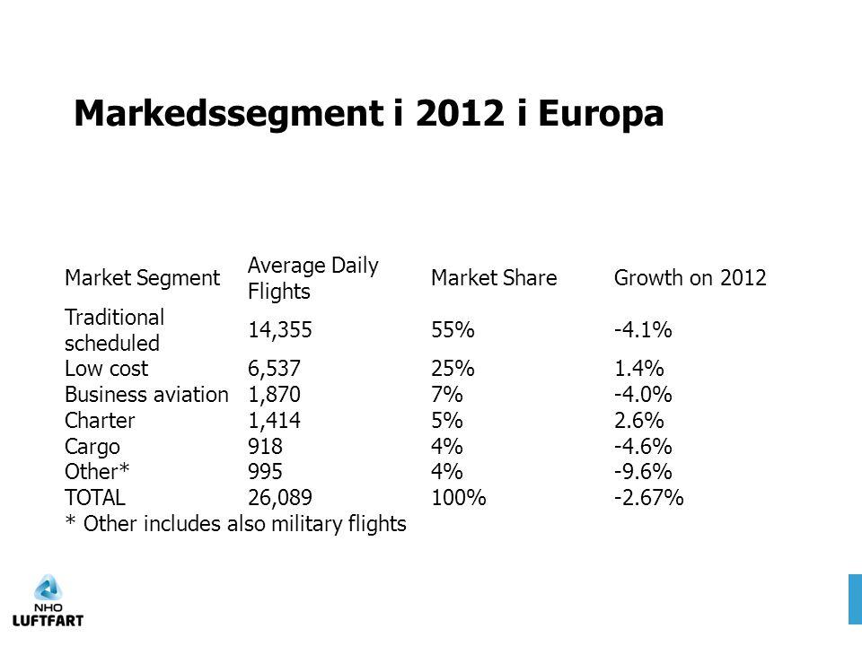 Markedssegment i 2012 i Europa