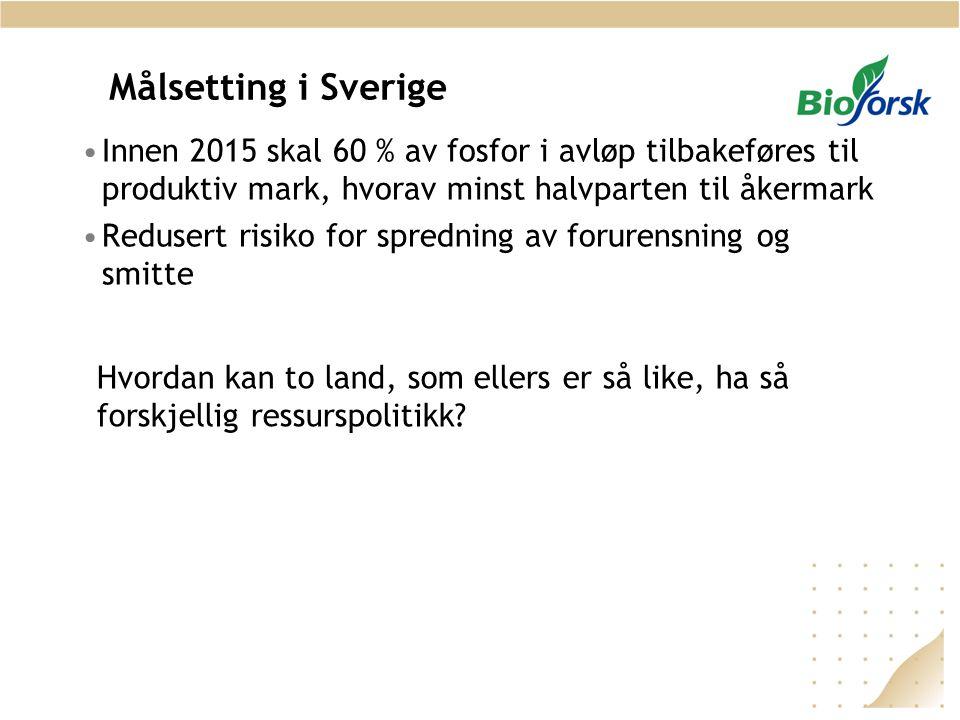 Målsetting i Sverige Innen 2015 skal 60 % av fosfor i avløp tilbakeføres til produktiv mark, hvorav minst halvparten til åkermark.