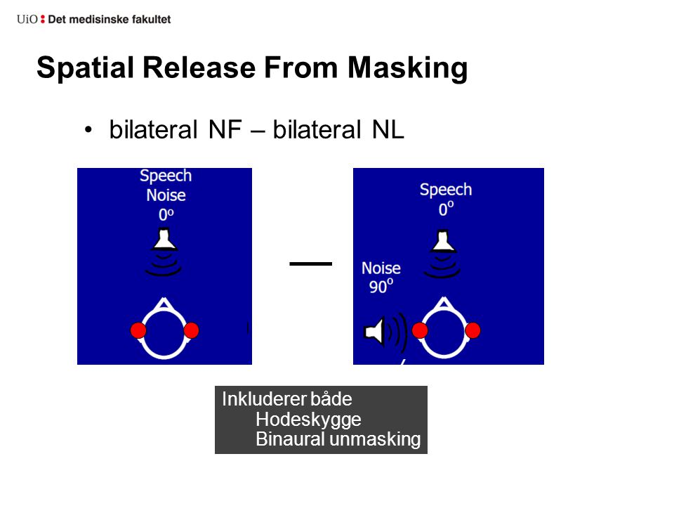 Spatial Release From Masking