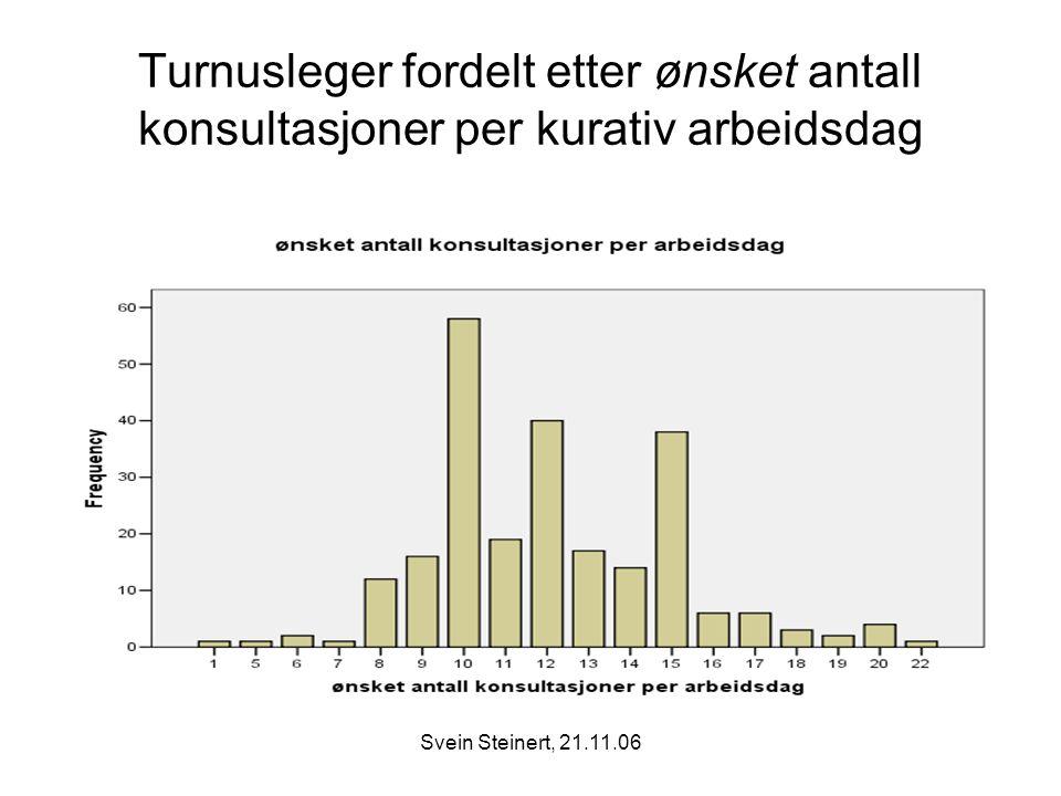 Turnusleger fordelt etter ønsket antall konsultasjoner per kurativ arbeidsdag