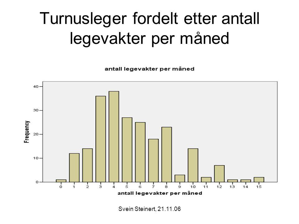 Turnusleger fordelt etter antall legevakter per måned