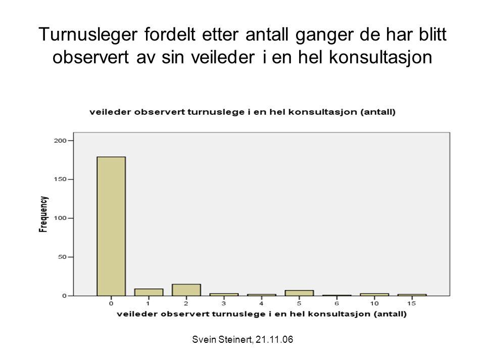 Turnusleger fordelt etter antall ganger de har blitt observert av sin veileder i en hel konsultasjon