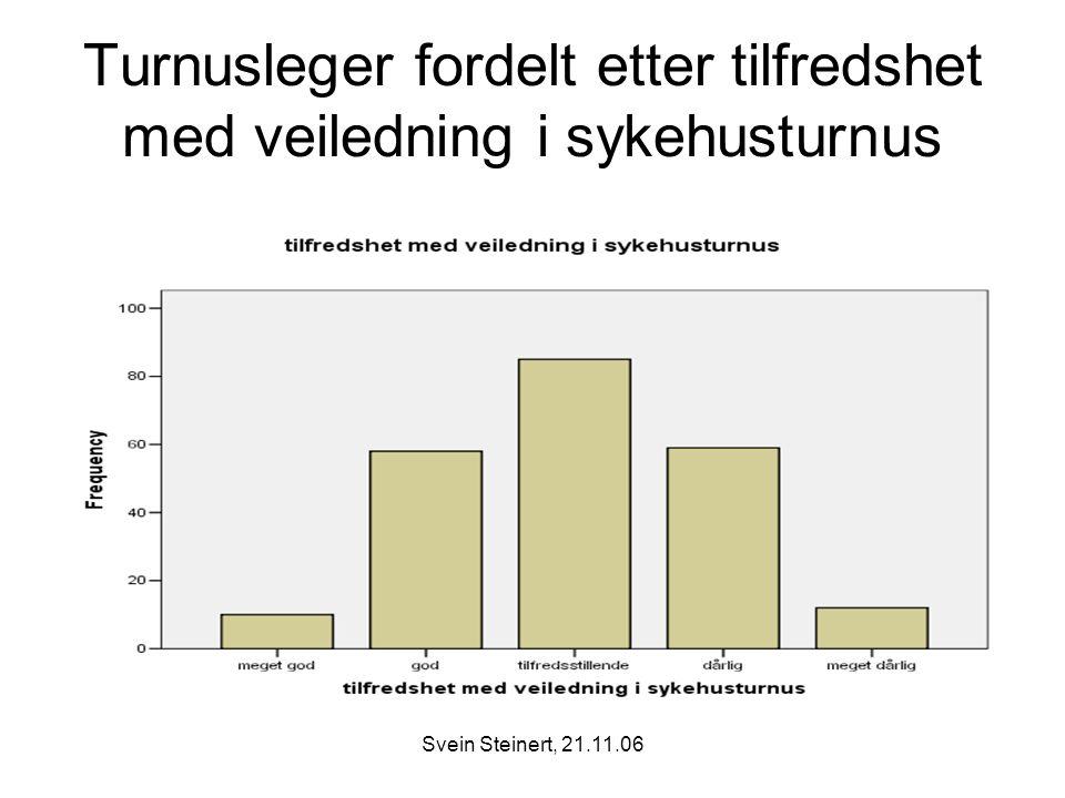 Turnusleger fordelt etter tilfredshet med veiledning i sykehusturnus