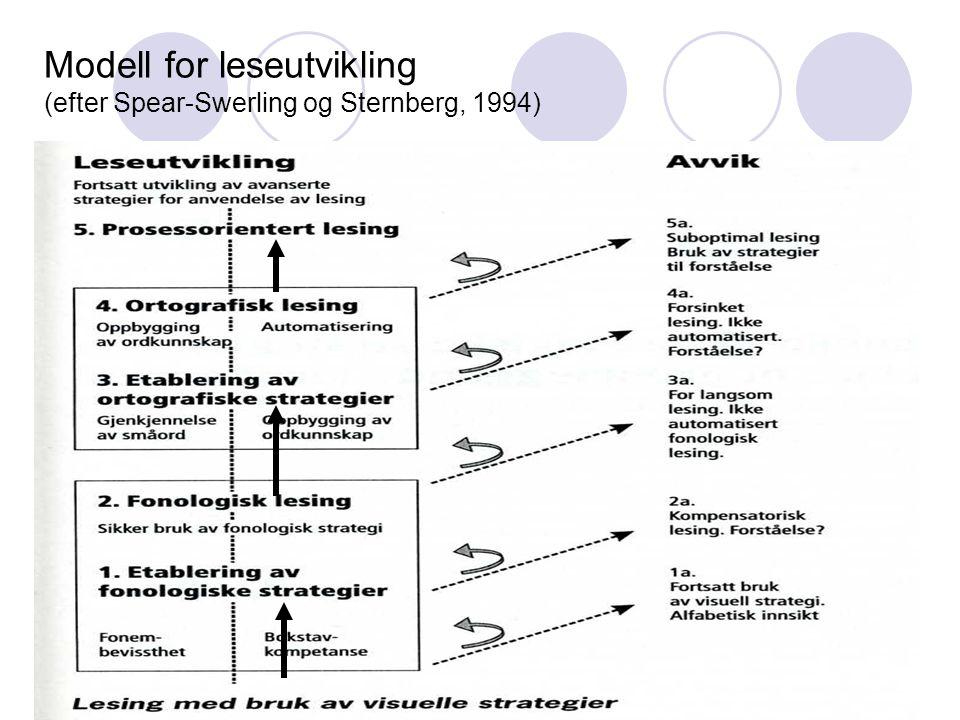Modell for leseutvikling (efter Spear-Swerling og Sternberg, 1994)