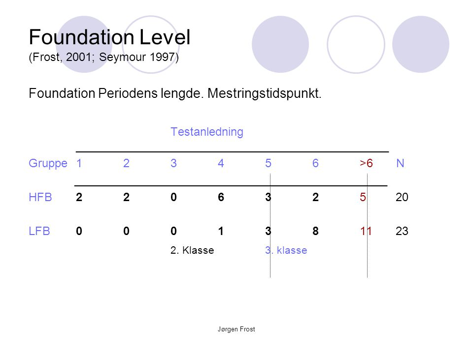 Foundation Level (Frost, 2001; Seymour 1997)