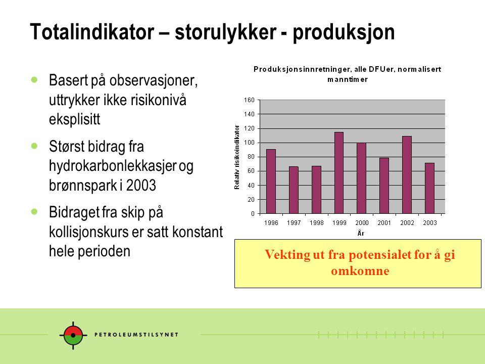 Totalindikator – storulykker - produksjon