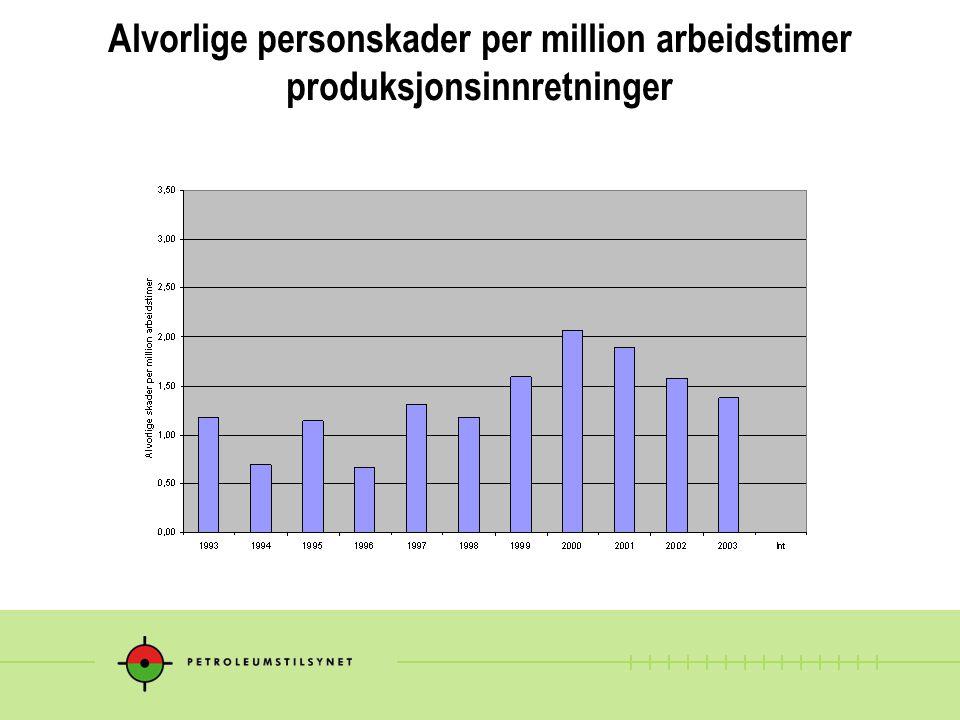 Alvorlige personskader per million arbeidstimer produksjonsinnretninger