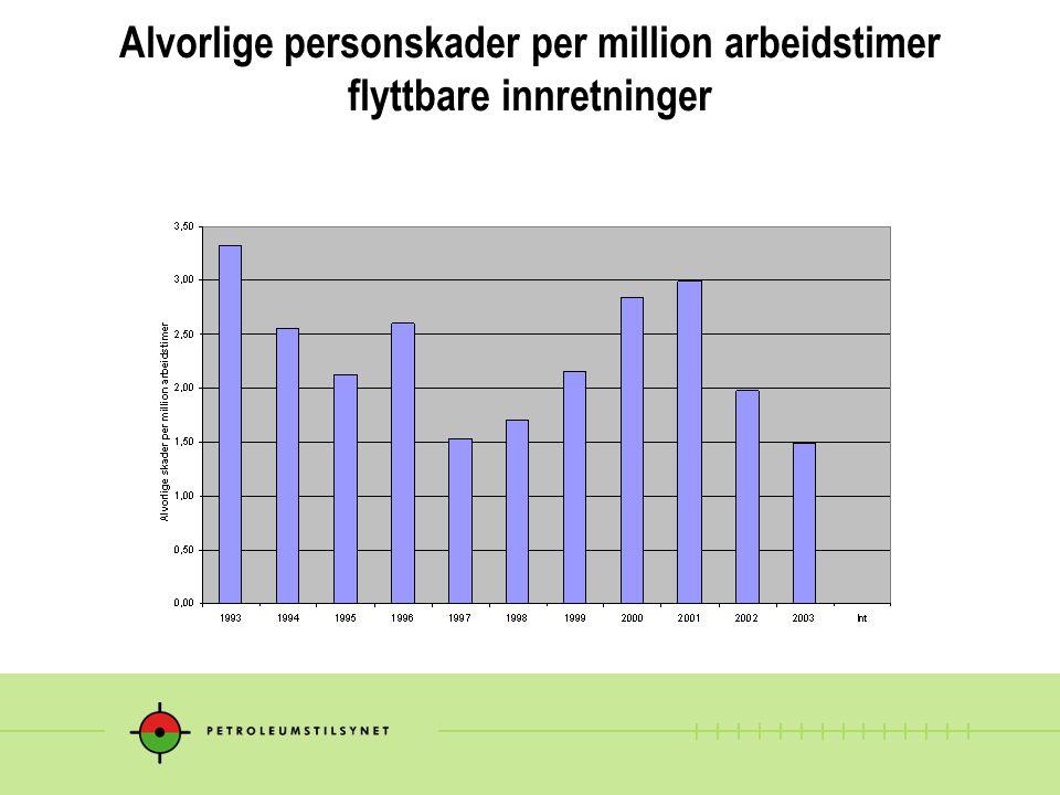 Alvorlige personskader per million arbeidstimer flyttbare innretninger
