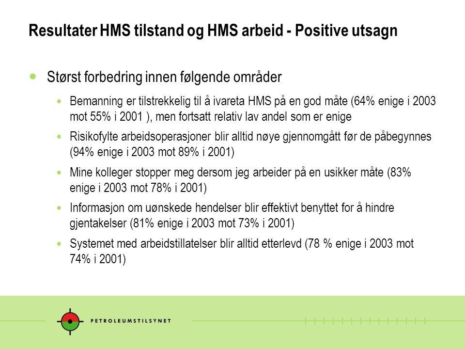Resultater HMS tilstand og HMS arbeid - Positive utsagn