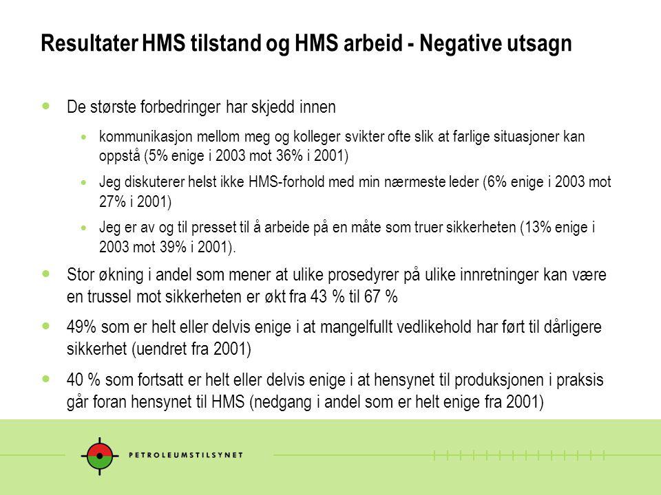 Resultater HMS tilstand og HMS arbeid - Negative utsagn