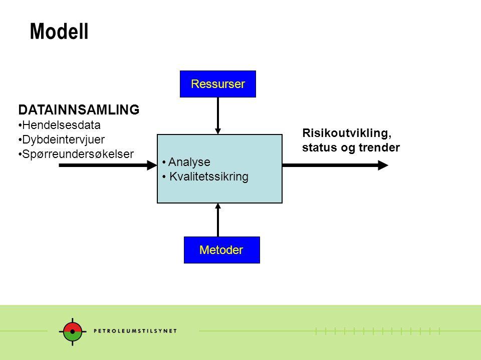Modell DATAINNSAMLING Ressurser Hendelsesdata Dybdeintervjuer