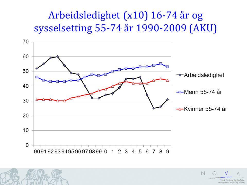 Arbeidsledighet (x10) 16-74 år og sysselsetting 55-74 år 1990-2009 (AKU)