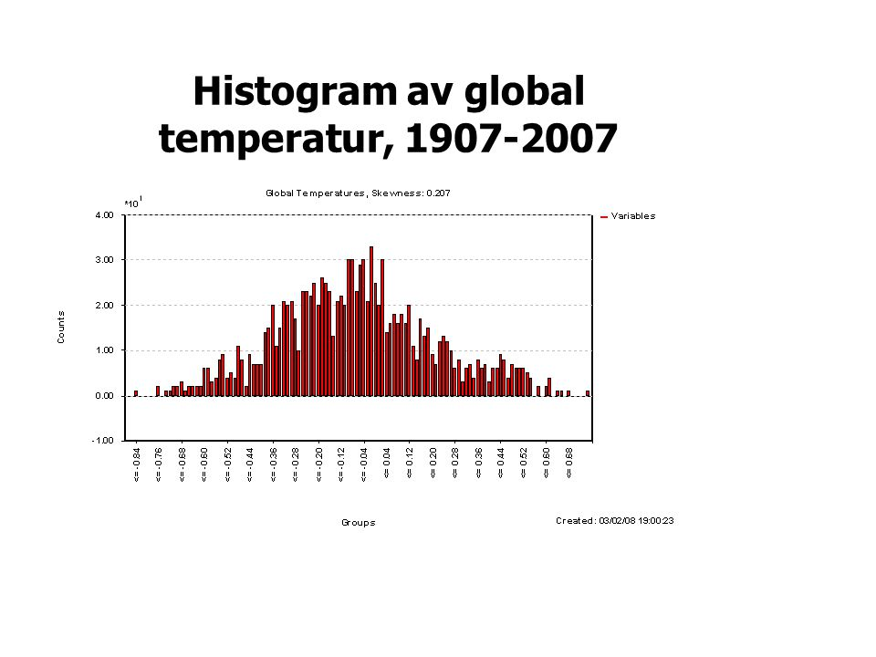 Histogram av global temperatur,