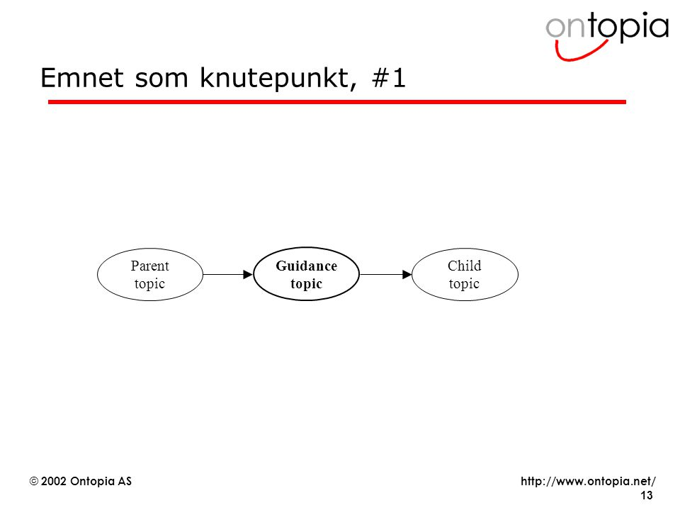 Emnet som knutepunkt, #1 Parent topic Guidance topic Child topic