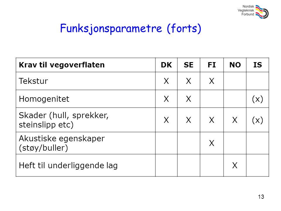 Funksjonsparametre (forts)