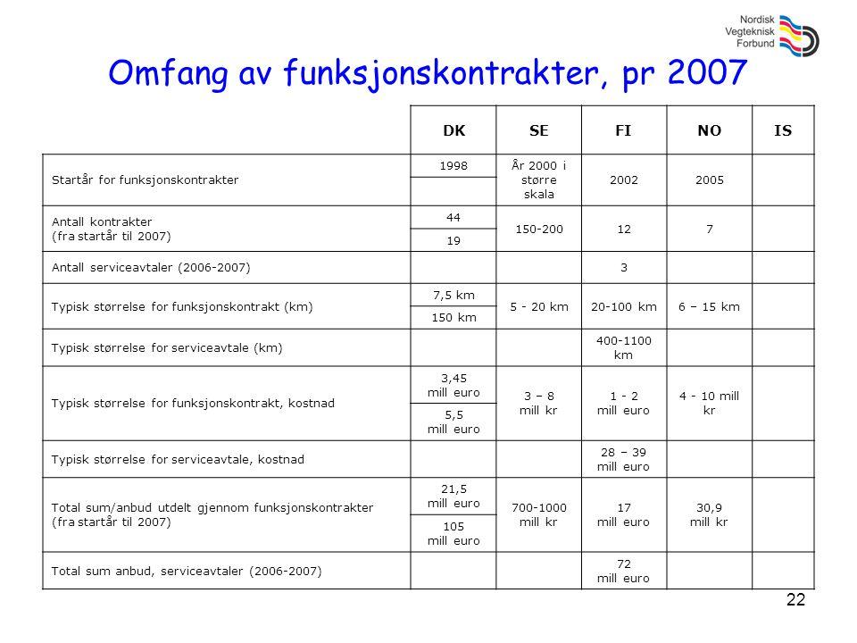 Omfang av funksjonskontrakter, pr 2007