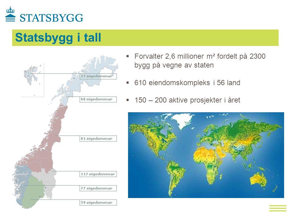 Statsbygg i tall Forvalter 2,6 millioner m² fordelt på 2300 bygg på vegne av staten. 610 eiendomskompleks i 56 land.