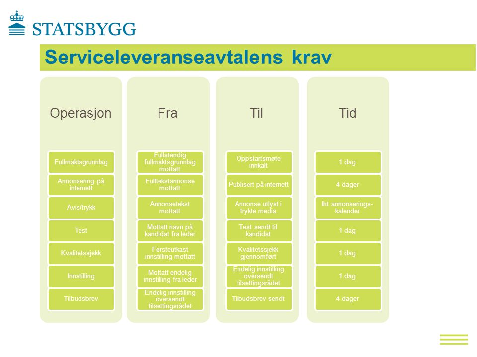 Serviceleveranseavtalens krav