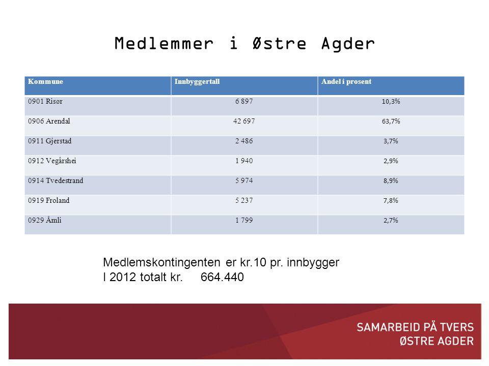 Medlemmer i Østre Agder