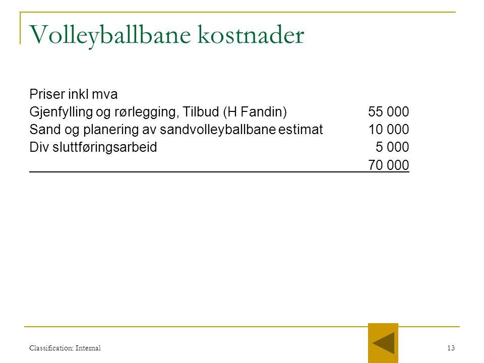 Volleyballbane kostnader