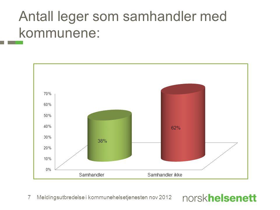 Antall leger som samhandler med kommunene:
