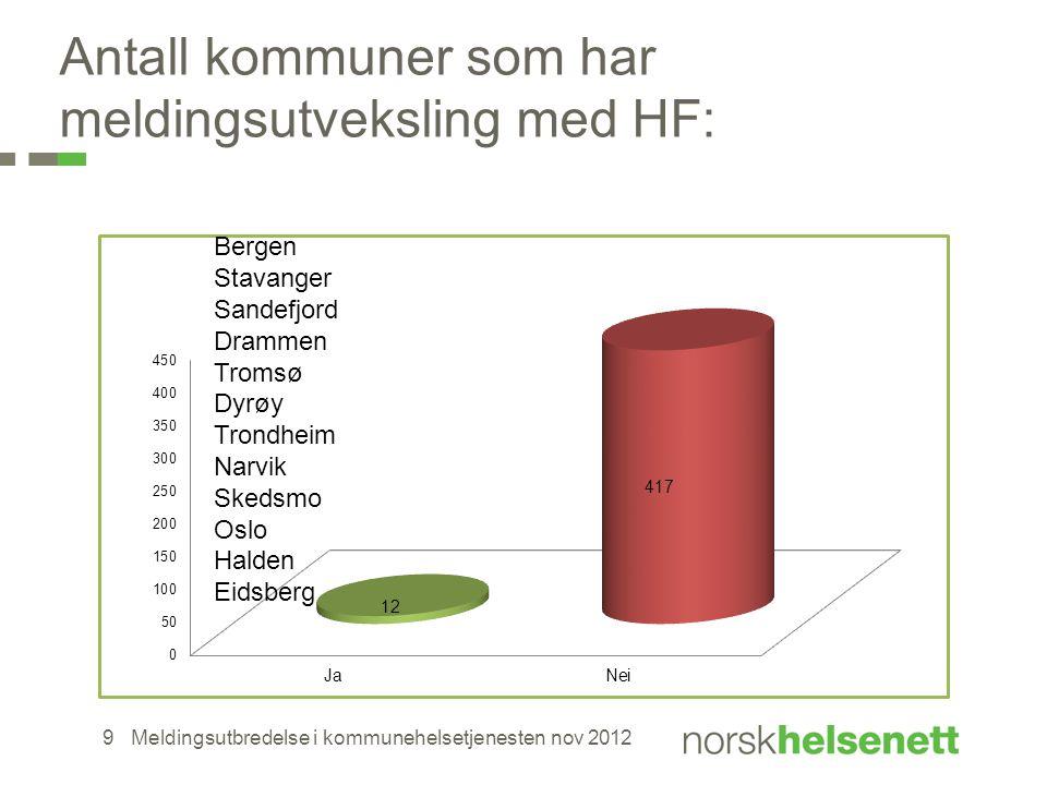 Antall kommuner som har meldingsutveksling med HF: