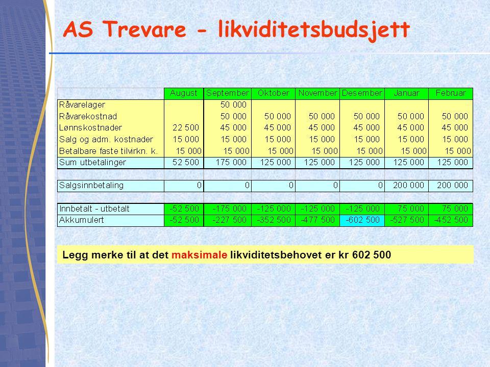 AS Trevare - likviditetsbudsjett