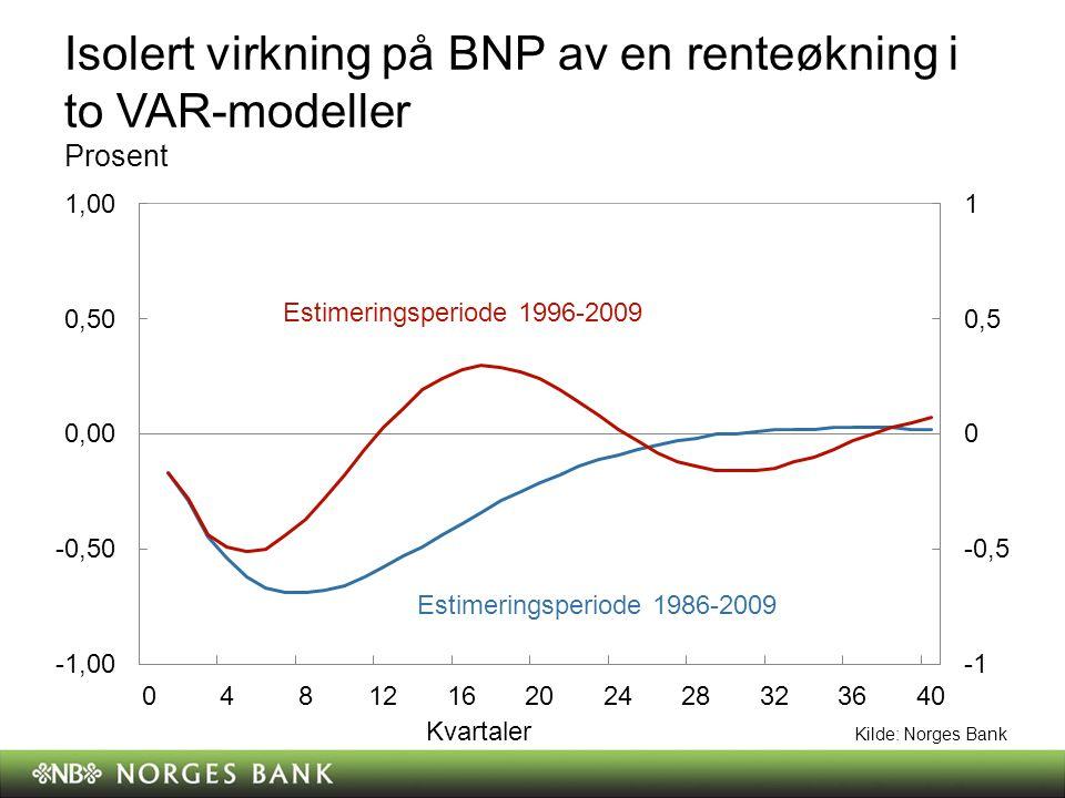 Isolert virkning på BNP av en renteøkning i to VAR-modeller Prosent