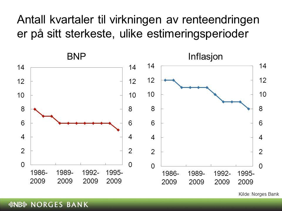Antall kvartaler til virkningen av renteendringen er på sitt sterkeste, ulike estimeringsperioder