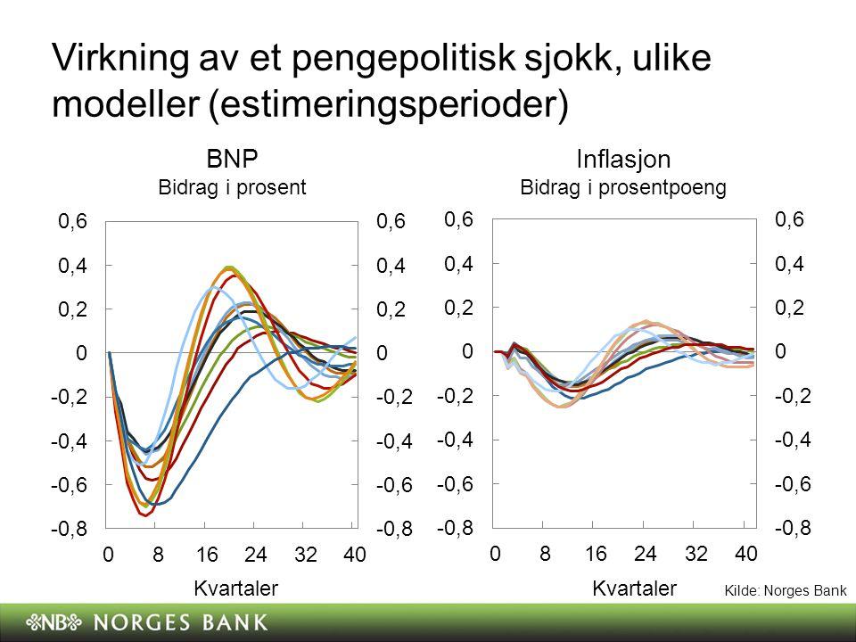 Virkning av et pengepolitisk sjokk, ulike modeller (estimeringsperioder)