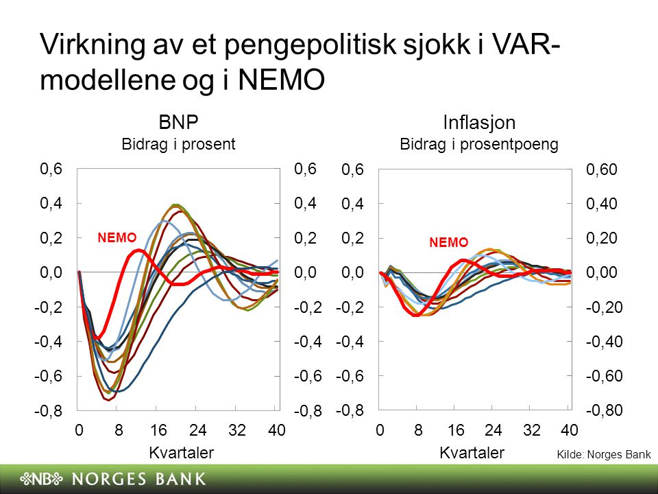 Virkning av et pengepolitisk sjokk i VAR-modellene og i NEMO