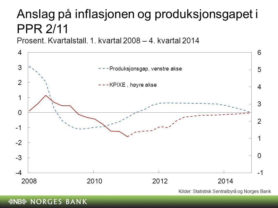Anslag på inflasjonen og produksjonsgapet i PPR 2/11 Prosent