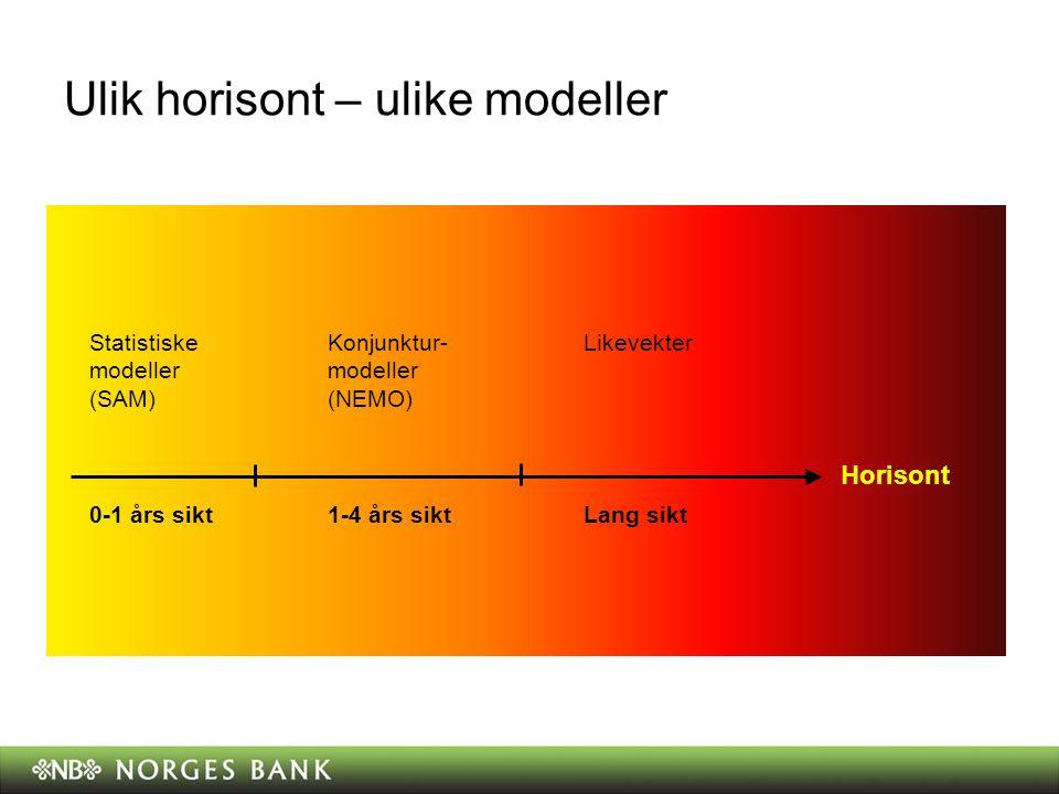 Ulik horisont – ulike modeller