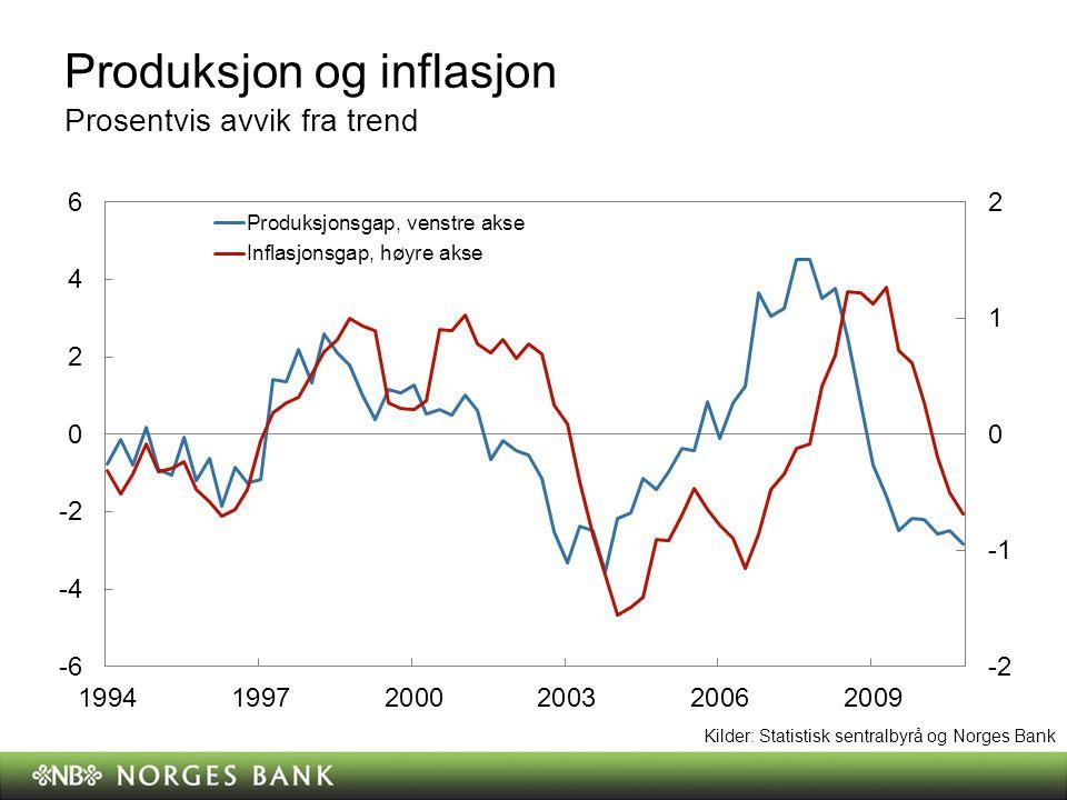 Produksjon og inflasjon Prosentvis avvik fra trend