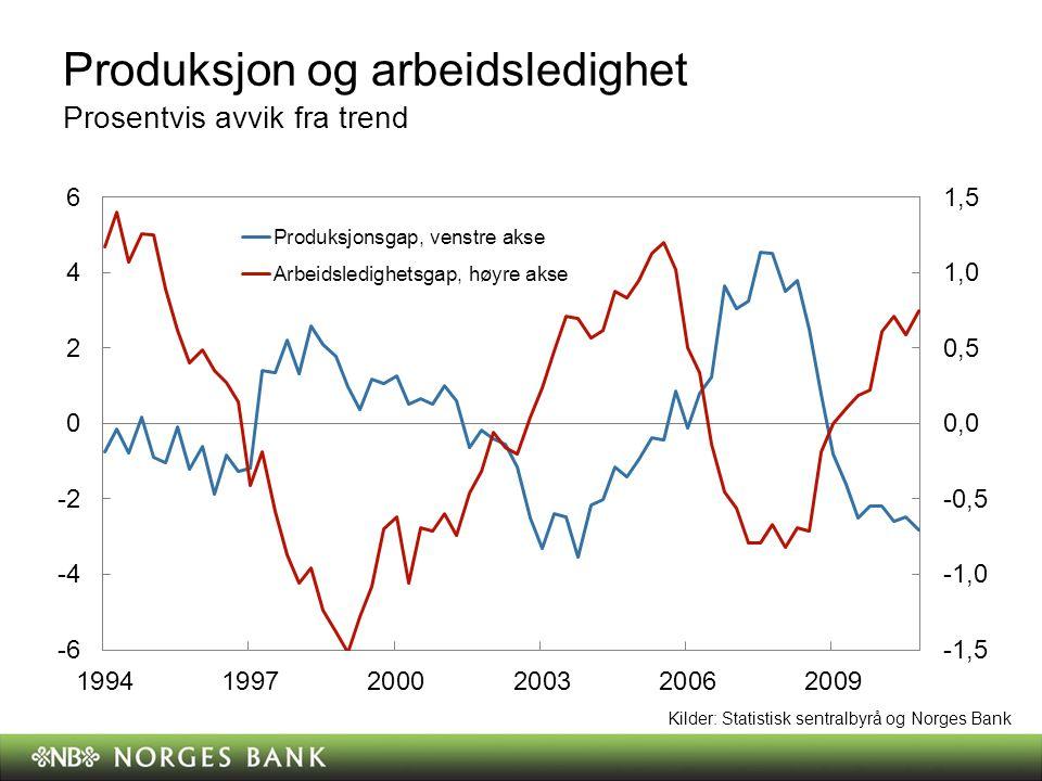 Produksjon og arbeidsledighet Prosentvis avvik fra trend