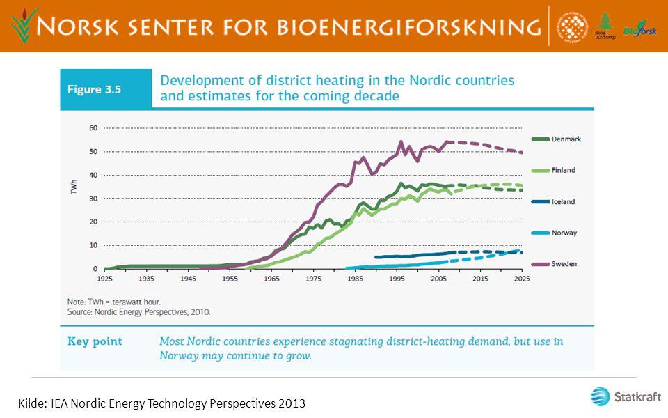 Kilde: IEA Nordic Energy Technology Perspectives 2013