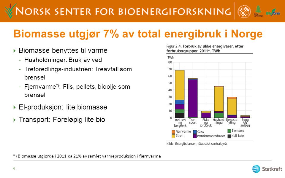 Biomasse utgjør 7% av total energibruk i Norge