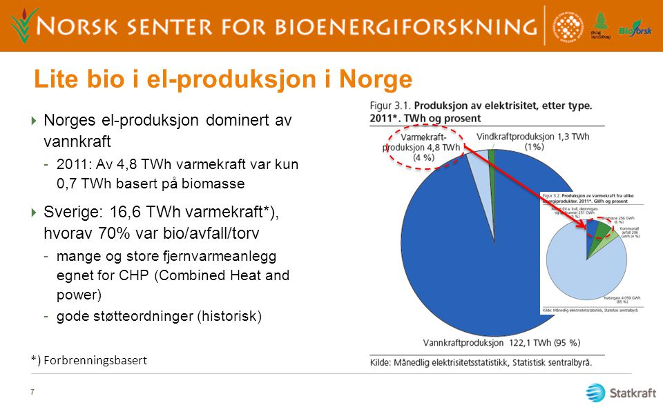 Lite bio i el-produksjon i Norge