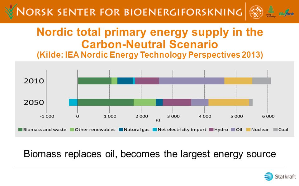 Biomass replaces oil, becomes the largest energy source