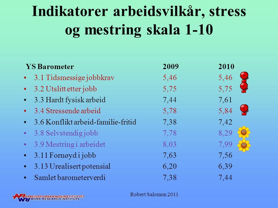 Indikatorer arbeidsvilkår, stress og mestring skala 1-10