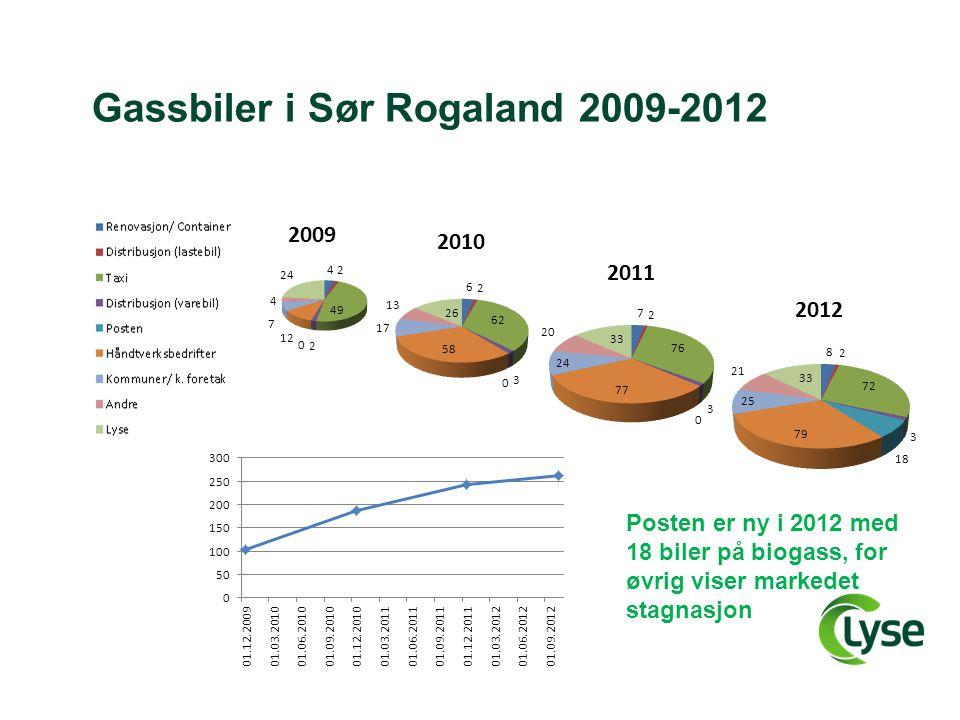 Gassbiler i Sør Rogaland 2009-2012