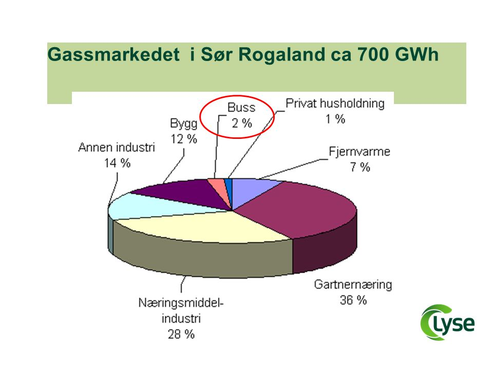 Gassmarkedet i Sør Rogaland ca 700 GWh
