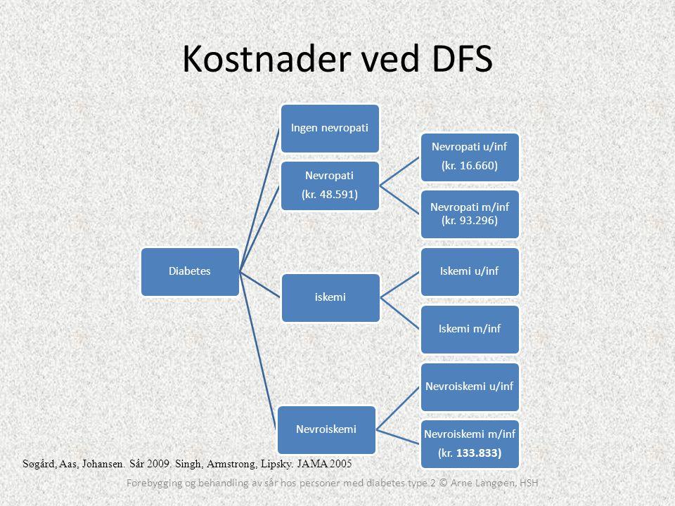 Kostnader ved DFS Diabetes. Ingen nevropati. (kr. 48.591) Nevropati. Nevropati u/inf. (kr. 16.660)