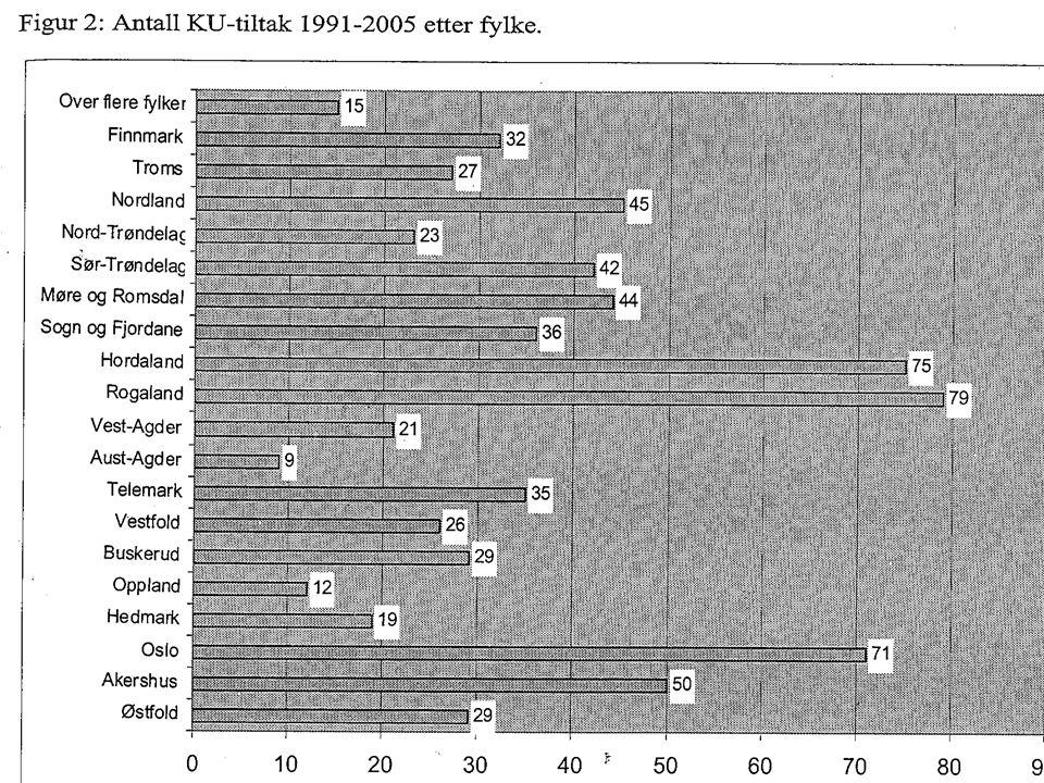 Bare for å vise fordelingen av KU tiltak i landet - historisk
