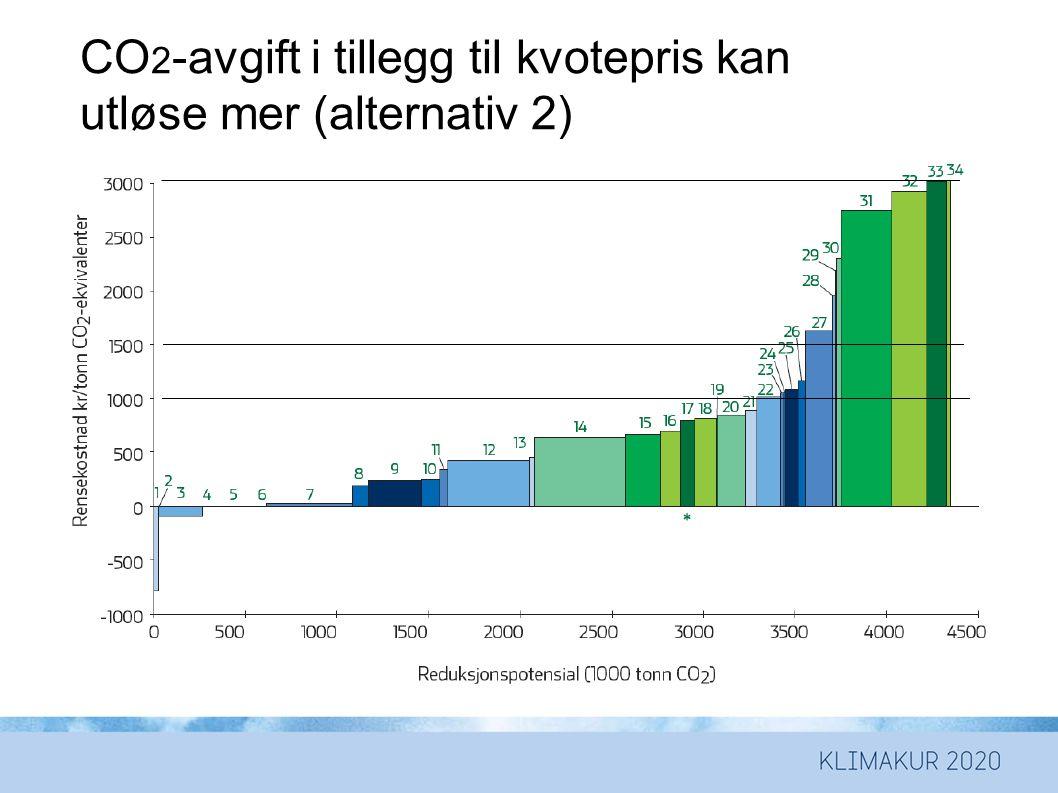 CO2-avgift i tillegg til kvotepris kan utløse mer (alternativ 2)