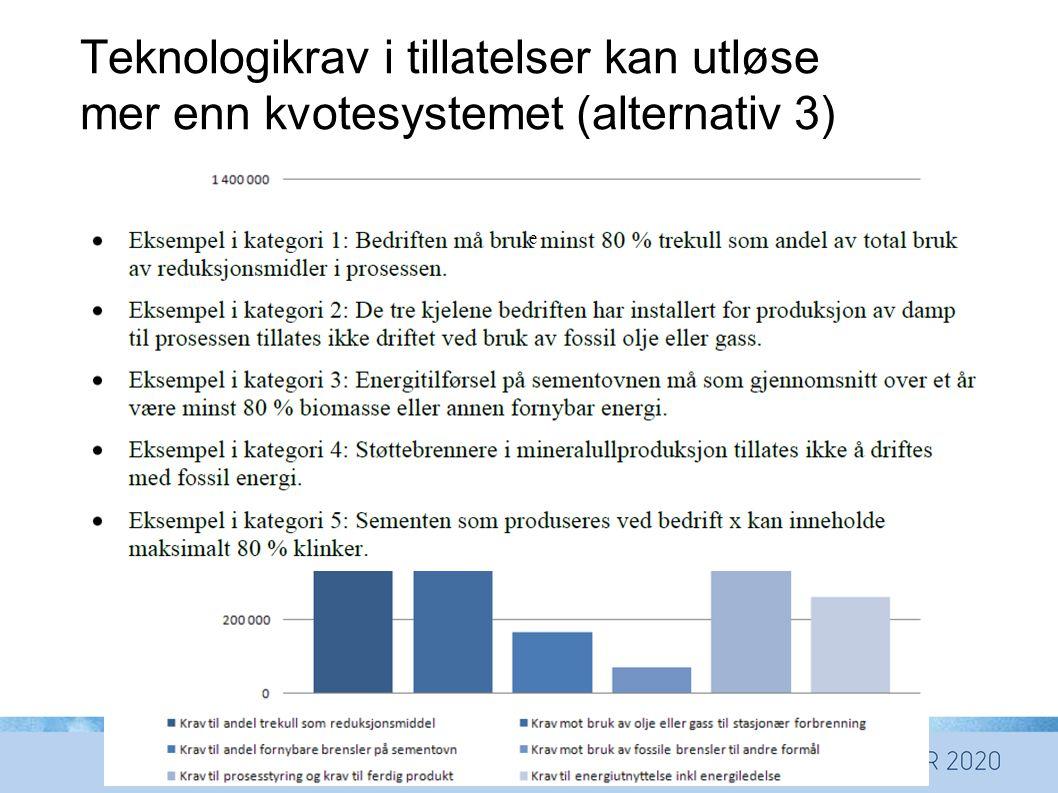 Teknologikrav i tillatelser kan utløse mer enn kvotesystemet (alternativ 3)